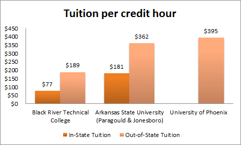 tuitionchart Distance Education