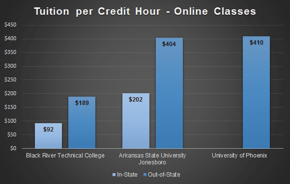 Tuition Comparison Chart - 2017